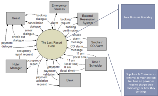 Requirements analysis using eventresponse and use cases the contextdiagram ccuart Images