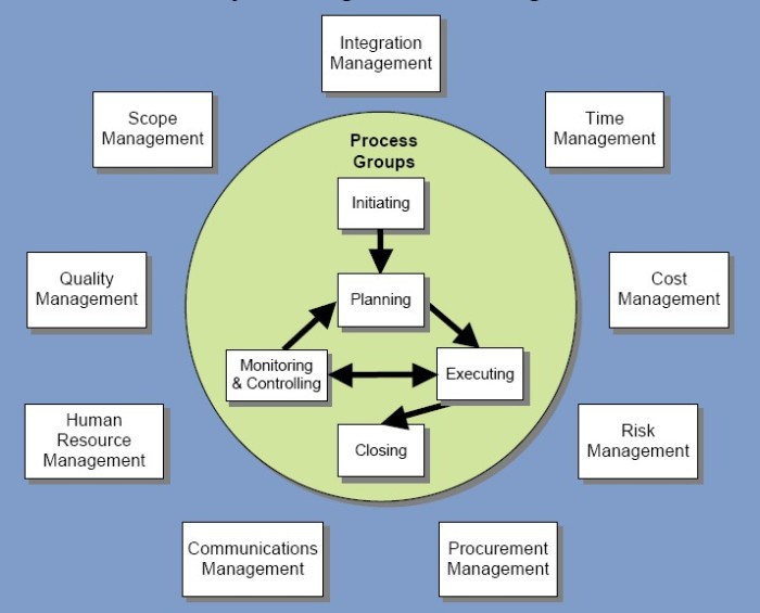 Project_Management_Knowledge_Areas